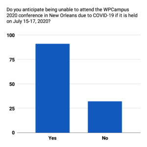 A column chart of the data for Do you anticipate being unable to attend the WPCampus 2020 conference in New Orleans due to COVID-19 if it is held on July 15-17, 2020?