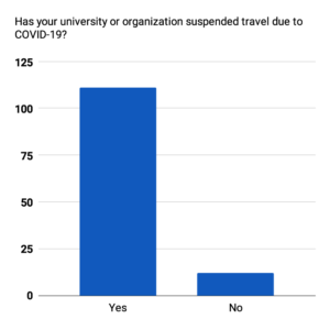 A column chart of the data for Has your university or organization suspended travel due to COVID-19?