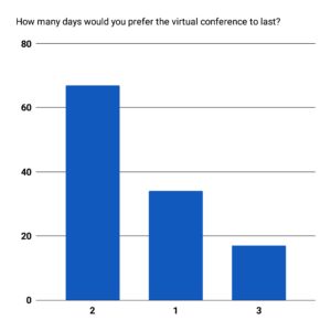 A column chart of the data for How many days would you prefer the virtual conference to last?