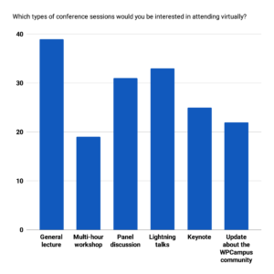 A column chart of the data for Which types of conference sessions would you be interested in attending virtually?
