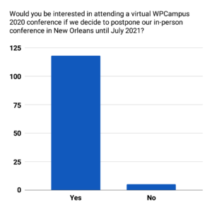 A column chart of the data for Would you be interested in attending a virtual WPCampus 2020 conference if we decide to postpone our in-person conference in New Orleans until July 2021?