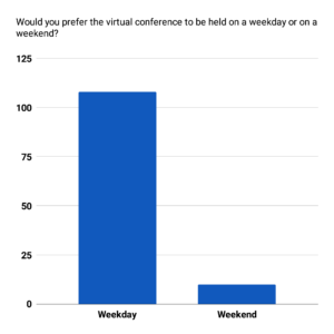 A column chart of the data for Would you prefer the virtual conference to be held on a weekday or on a weekend?