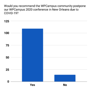 A column chart of the data for Would you recommend the WPCampus community postpone our WPCampus 2020 conference in New Orleans due to COVID-19?